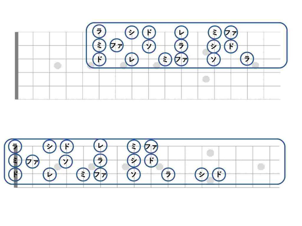 ウクレレとギターの共通点