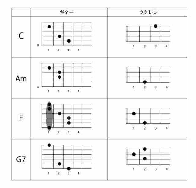 ギター・ウクレレのコード表