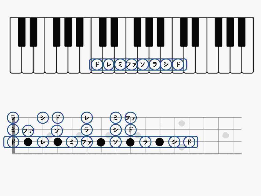 ピアノとウクレレの共通点